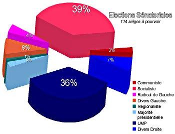 Graphique des élections sénatoriales