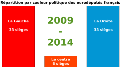 Répartition des eurodéputés français2009-2014