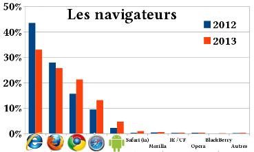 Navigateurs des internautes