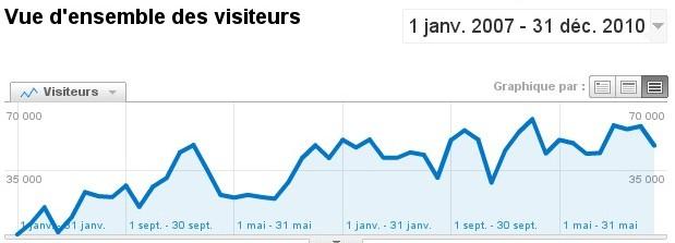 graphique sur les visiteurs de2007à2010