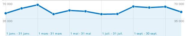 graphique sur les visiteurs2010